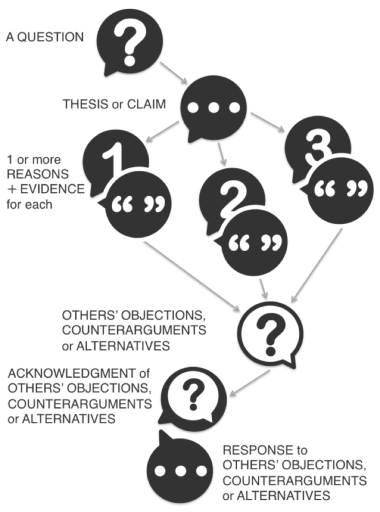 A research question leads to a thesis or claim, back up by one or more reasons and evidence to support them. Others' objections or alternative ideas are raised and responded to.