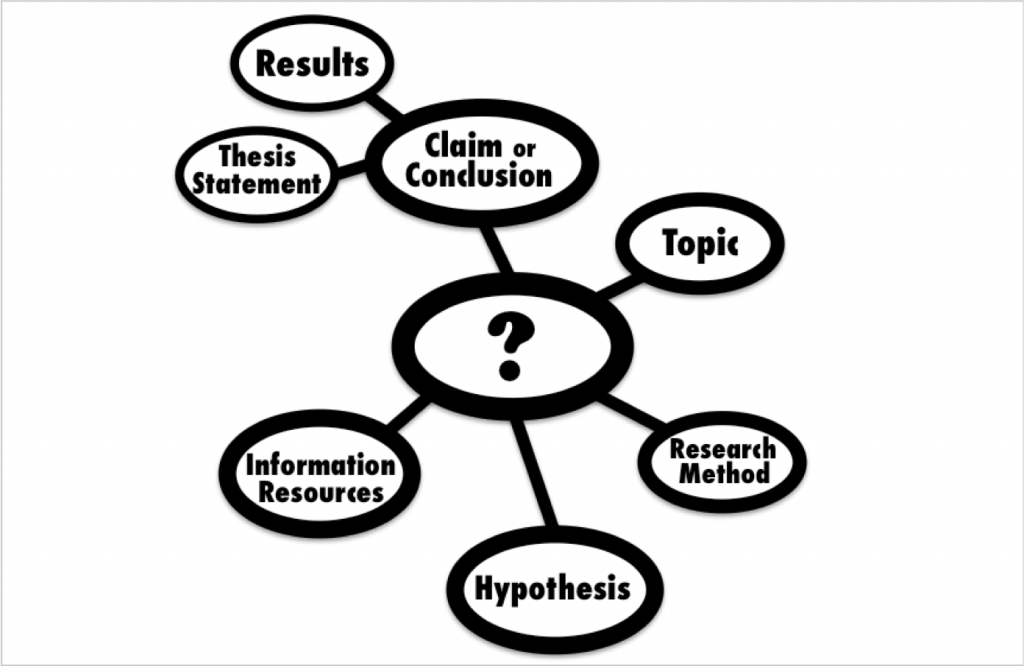 A concept map showing a research question as the central element, off of which branch the other aspects of a research process.