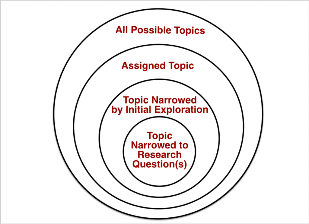 A Venn diagram of concentric circles to show narrowing from all possible topics to a specific research question.