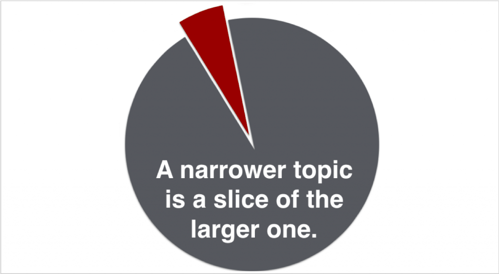 A pie chart with one small section labeled as A narrower topic is a slice of the larger one.
