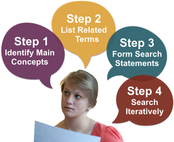 Steps are 1) identifying main concepts, 2) listing related terms, 3) constructing search statements, and 4) searching iteratively to refine your results.