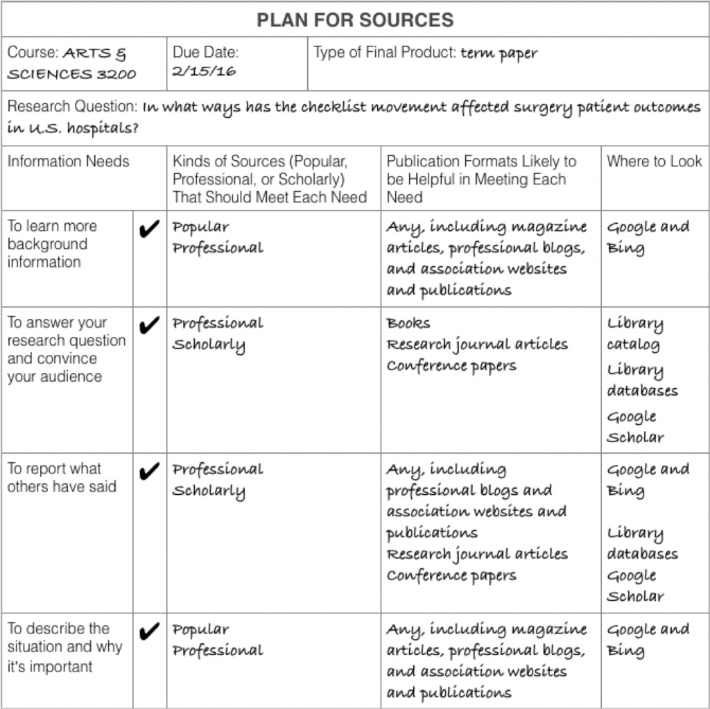 A table listing the information needs in rows, with columns sources. In this example, popular, professional, and scholarly sources from magazines, journals, conference presentations, and books can help answer the research question about how the checklist movement has affected surgery outcomes in hospitals.