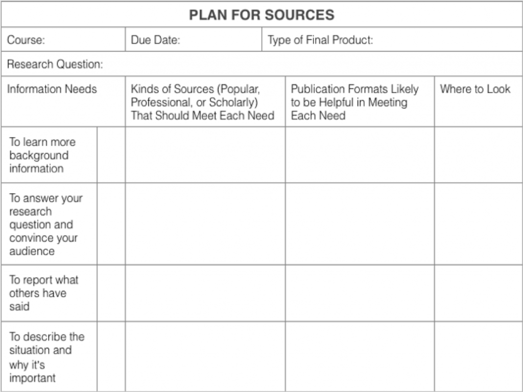 A table listing the information needs in rows, with columns for kinds of sources (popular professional, or scholarly), publication formats, and where to look for them.