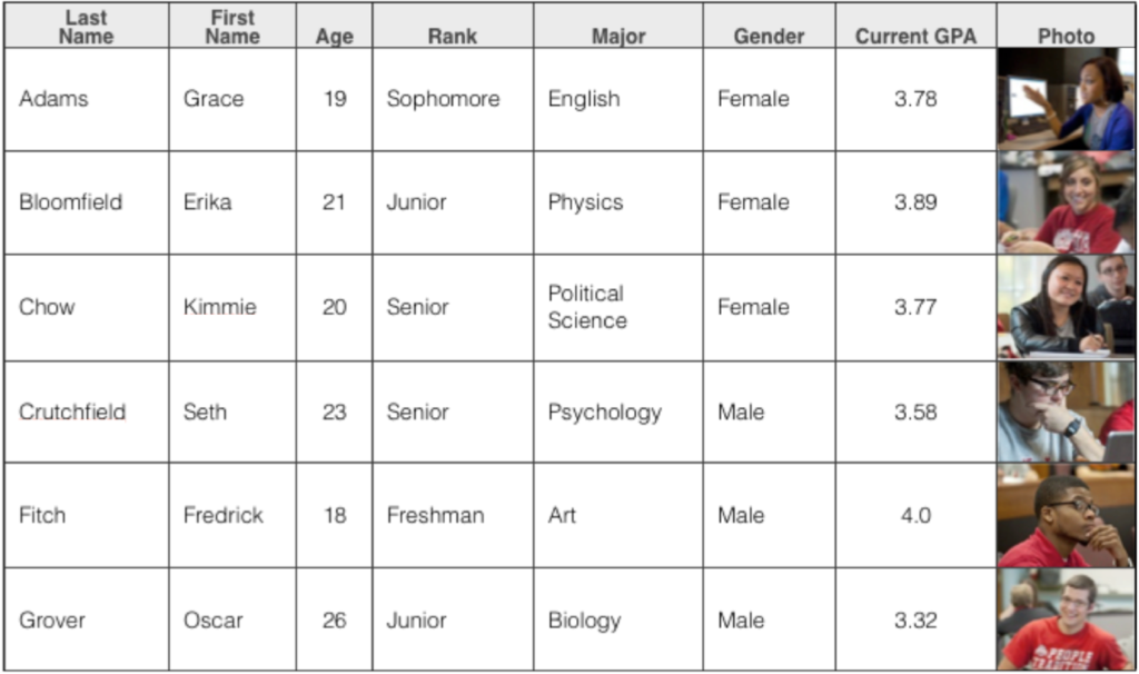 A data table listing students, including first and last name, age, class rank, major, gender, grade point average, and photo.