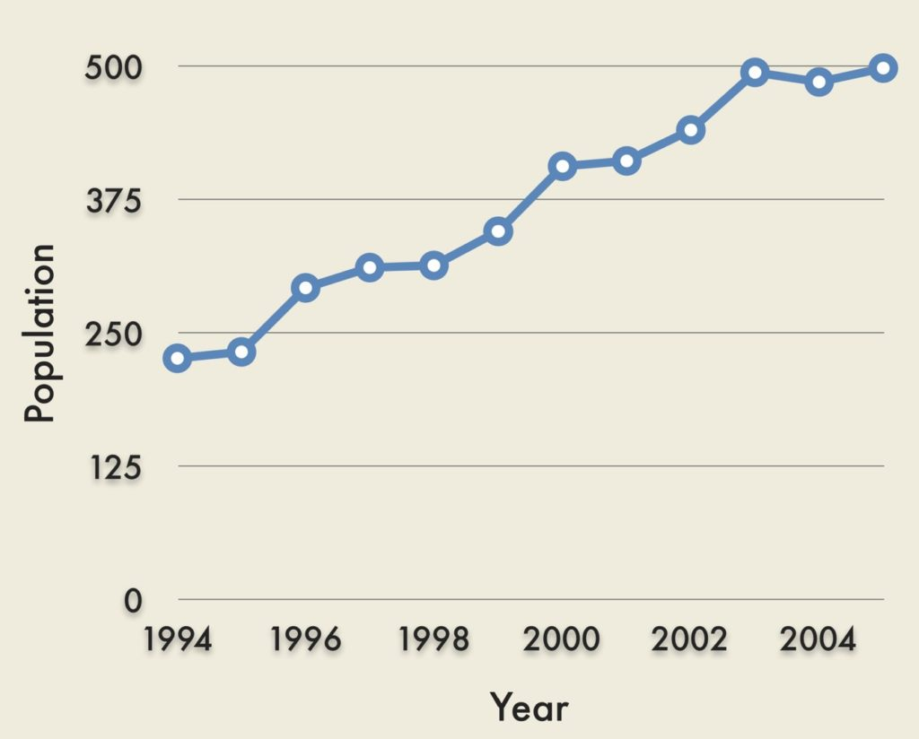 Trend of Population Increasing in Protected Areas