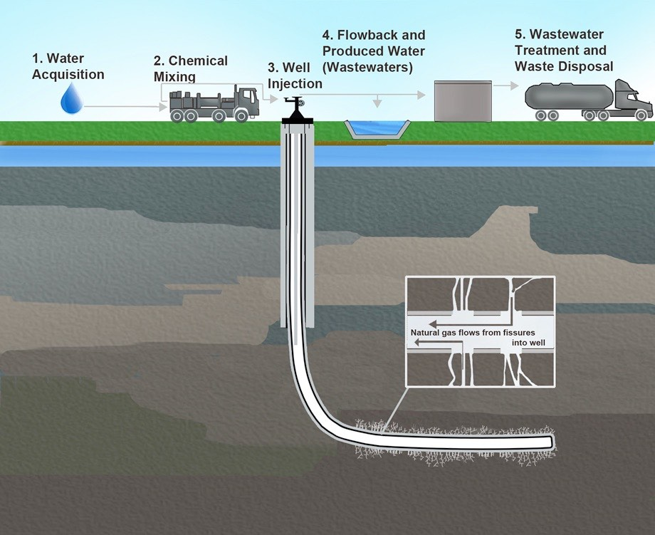 5 Steps in Fracking Process