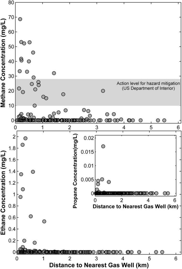 Relationship Between Methane, Ethane, and Propane in Drinking Water and the Distance to Gas Wells