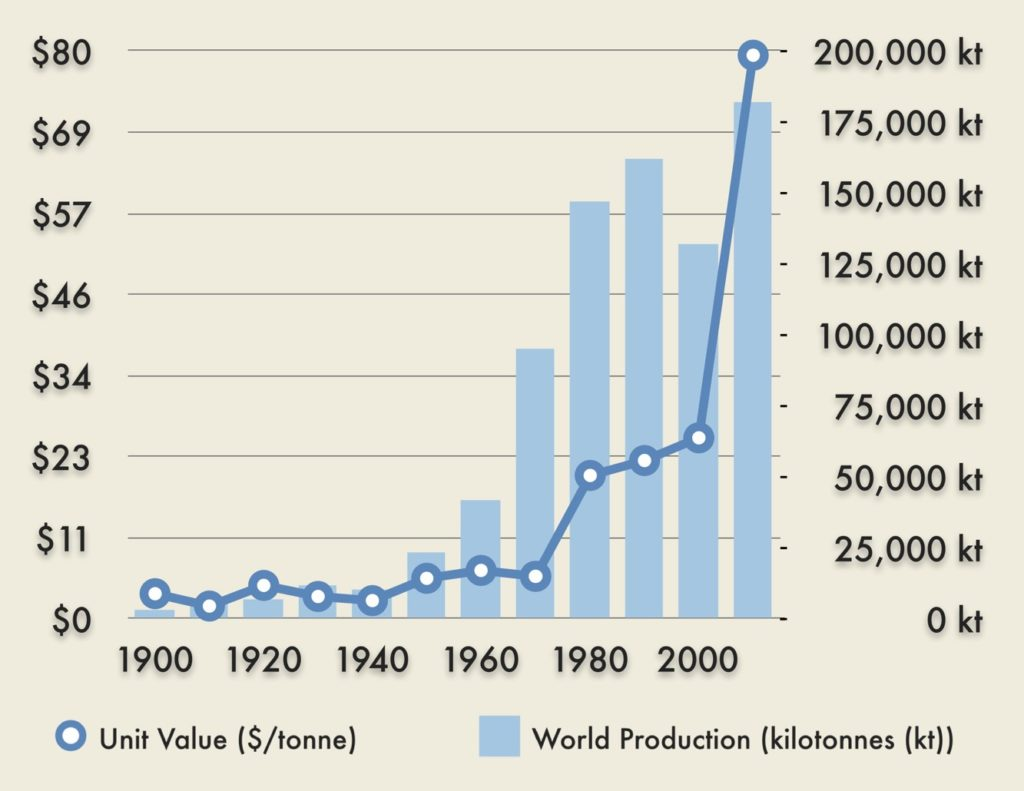 Increasing Value of Phosphate Rock and Production