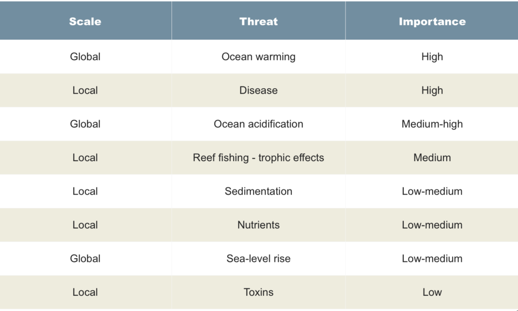 Table describing coral threats. Headings: 1. Scale (global or local), 2. Threat (Specific threat type), 3. Importance (high, medium-high, medium, low-medium, low)
