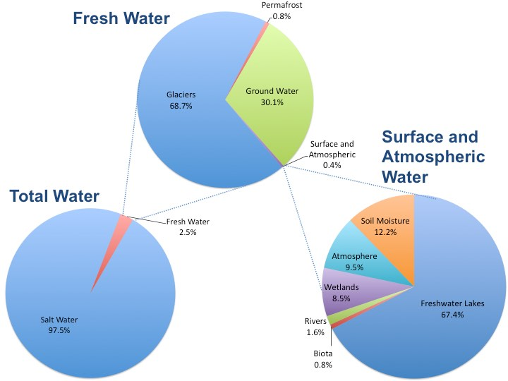 Distribution Graphs of Earth's Water