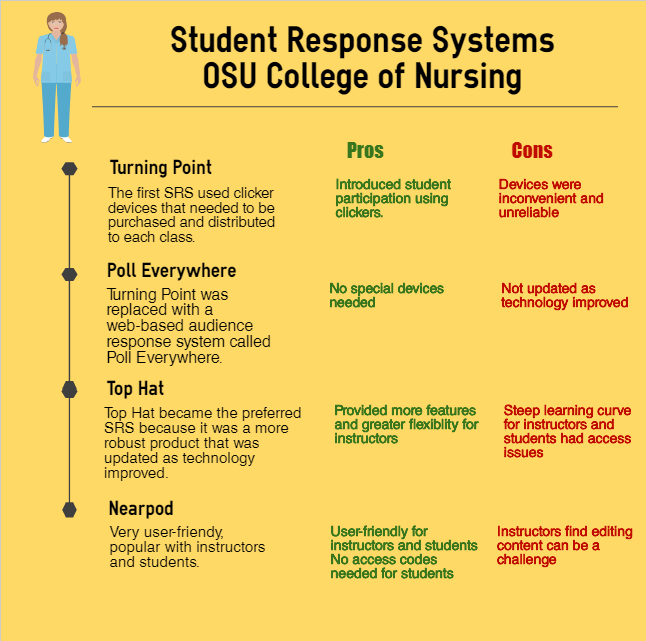 Chapter 6 – Evolution of Student Response Systems in the