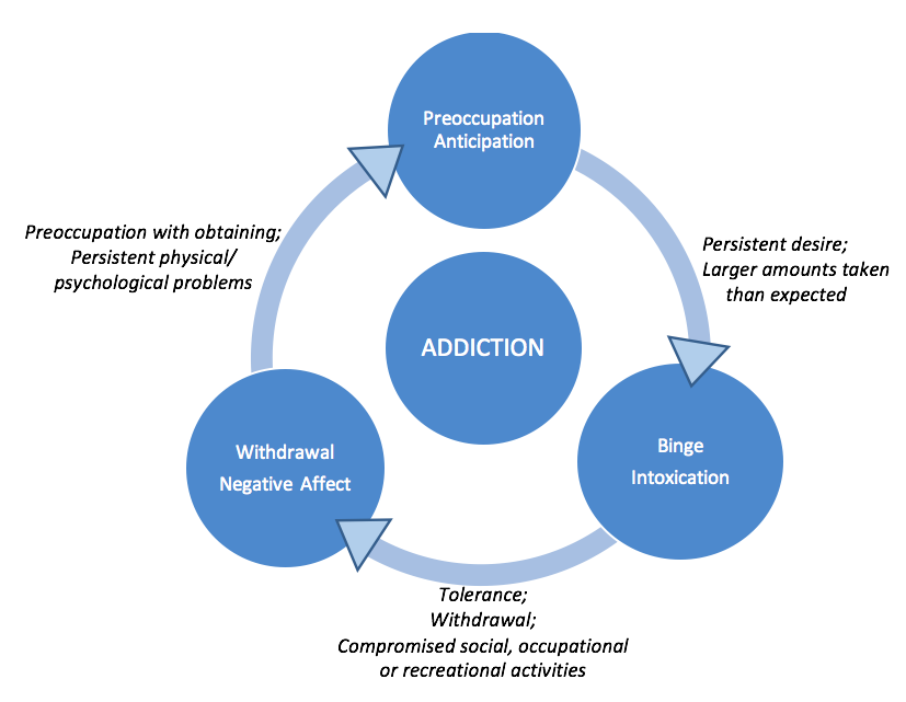 Diagram depicting the addiction cycle, using DSM-IV criteria