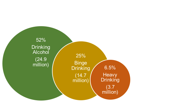 Percent reporting past month drinking alcohol, binge drinking, and heavy drinking (derived from SAMHSA, 2016 report for persons aged 12+)