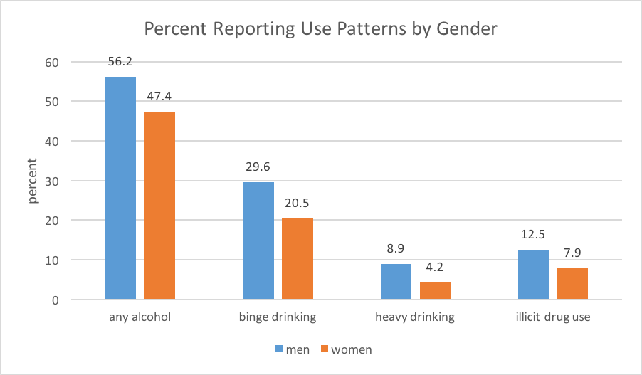 Drinking and illicit drug use past month patterns by gender for persons aged 12+ years
