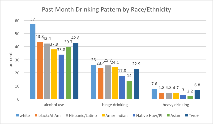 Past month drinking patterns reported by race/ethnicity