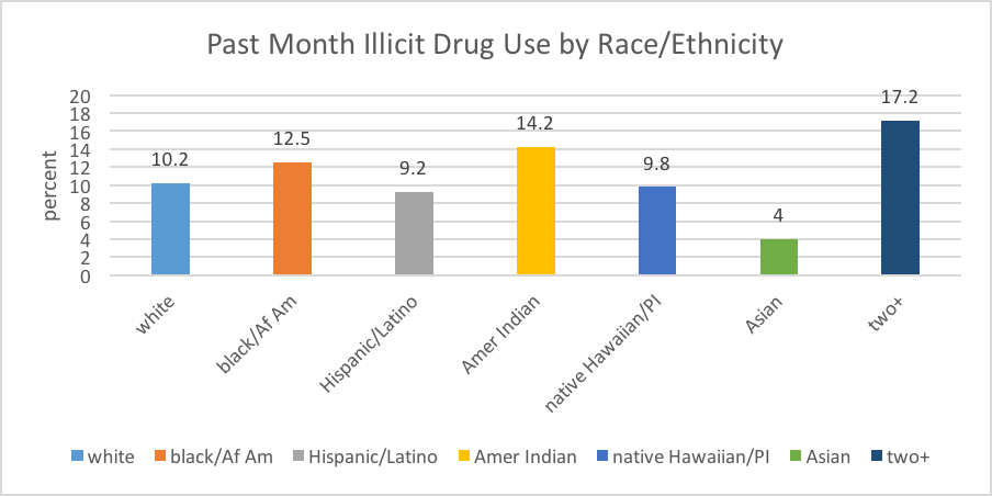 Past month illicit substance use by race/ethnicity