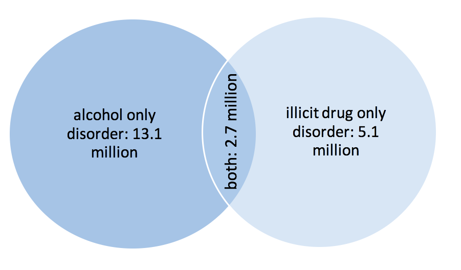 Venn diagram showing the overlap of the 13.1 million with alcohol only disorder, and 5.1 million with illicit drug only disorder, with an overlap of 2.7 million suffering from both.