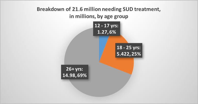 21.7 million people are in need of SUD treatment