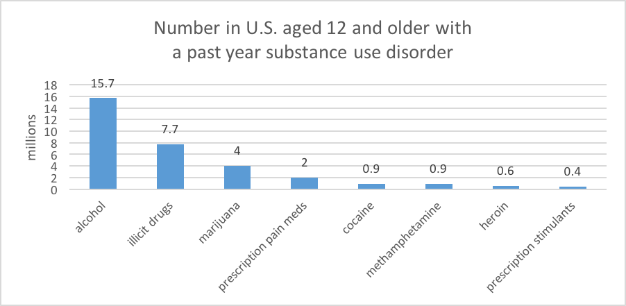 Number with a past year substance use disorder, by substance type