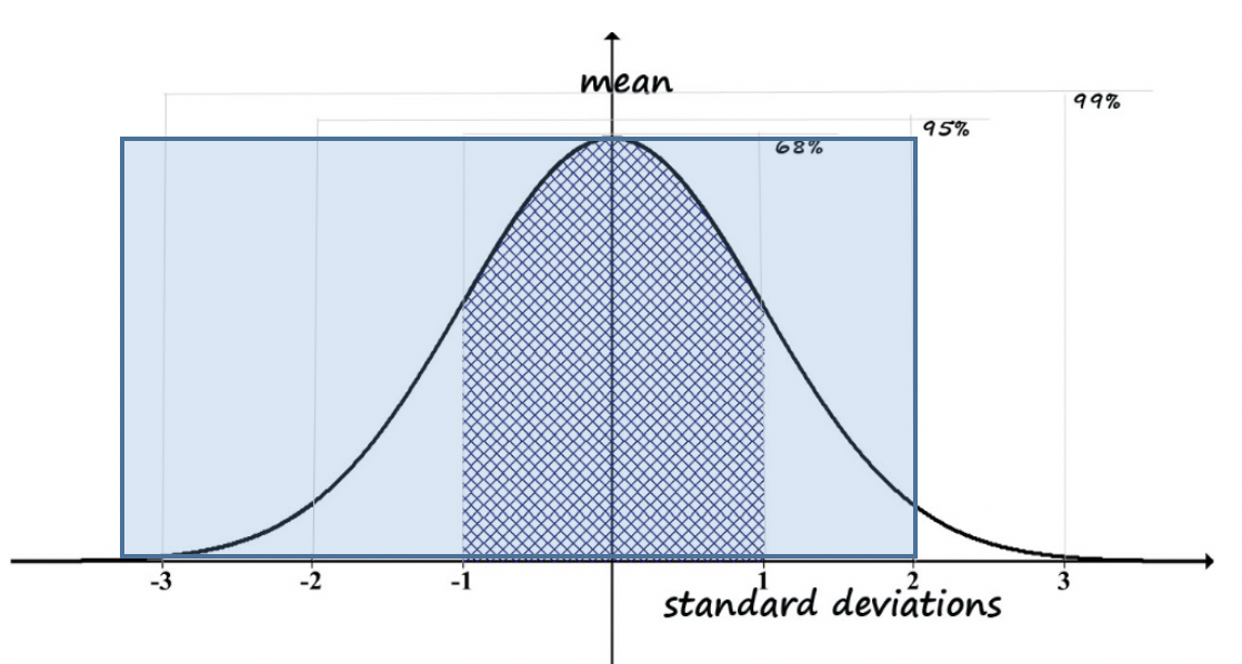 Module 4 Chapter 2: Working With Quantitative Descriptive Data