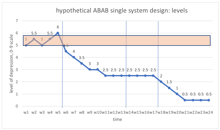 Module 4 Chapter 3 Analysis Of Single System Design Data Social Work 3402 Coursebook