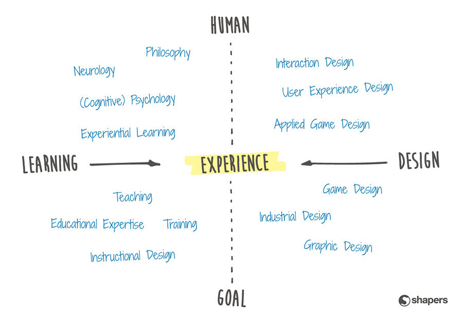 Id 2 Lxd From Instructional Design To Learning Experience Design The Rise Of Design Thinking Driving Educational Change Innovations In Action