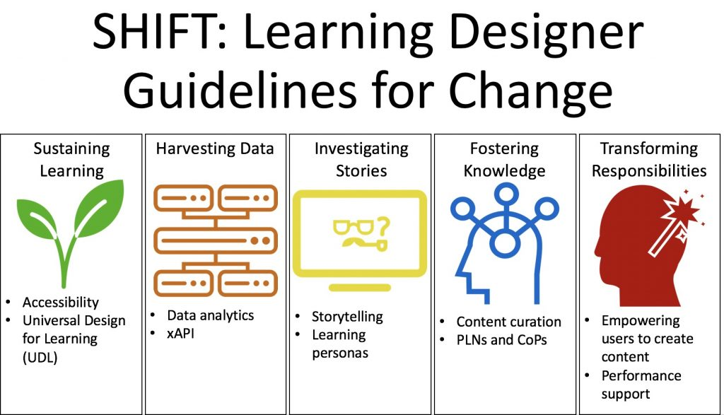Shift Learning Designers As Agents Of Change Driving Educational Change Innovations In Action