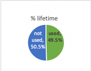 Percent of lifetime use