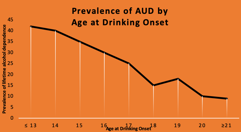 Prevalence of AUD by Age at Drinking Onset