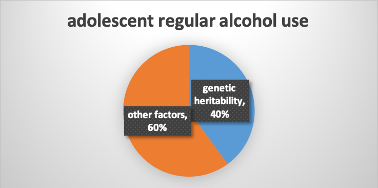 60% are other factors, 40% is genetic heritability