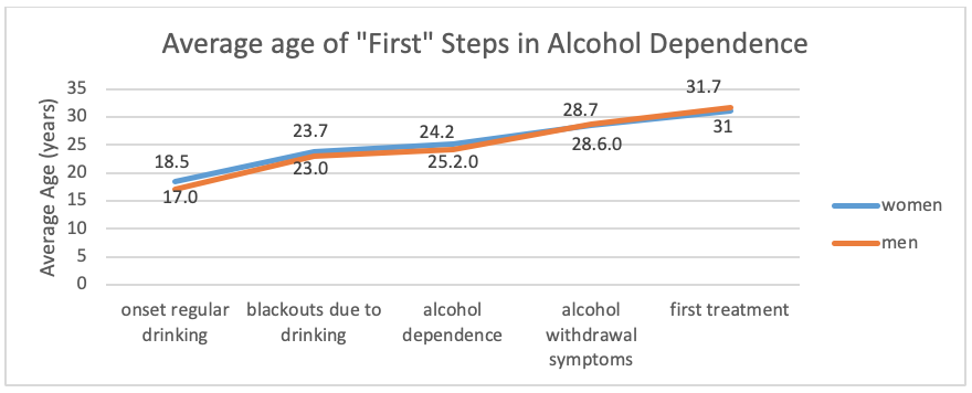 "Chart showing the Average age of ""First"" steps in alcohol dependence"