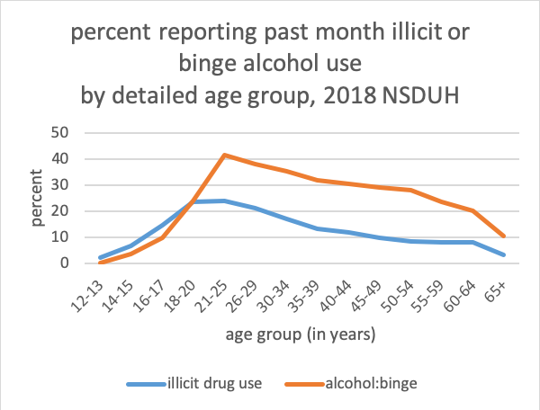 percent reporting past month illicit or binge alcohol use by detailed age group, 2018 NSDUH