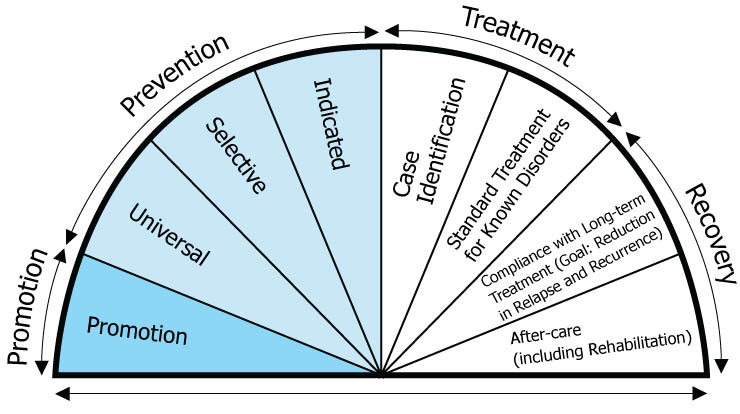 Ch. 2: Prevention and the Continuum of Care – Theories and Biological Basis  of Substance Misuse, Part 1
