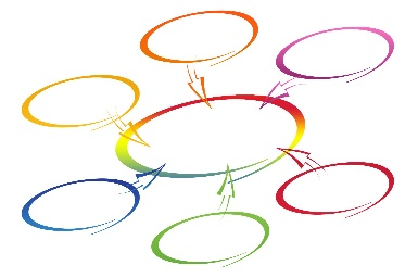 6 circles with arrows pointing towards a larger circle