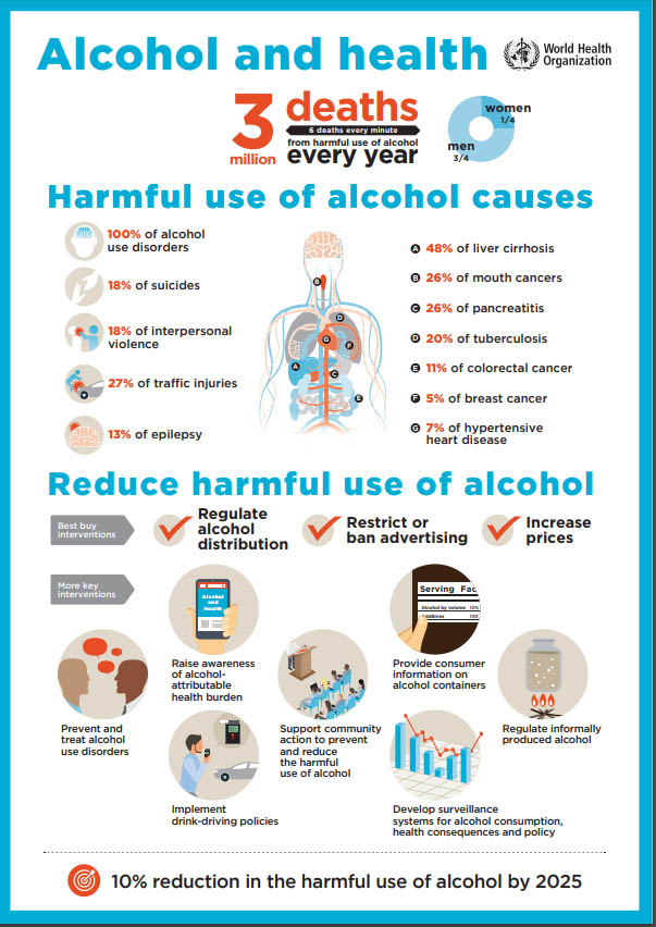 Alcohol and health infographic