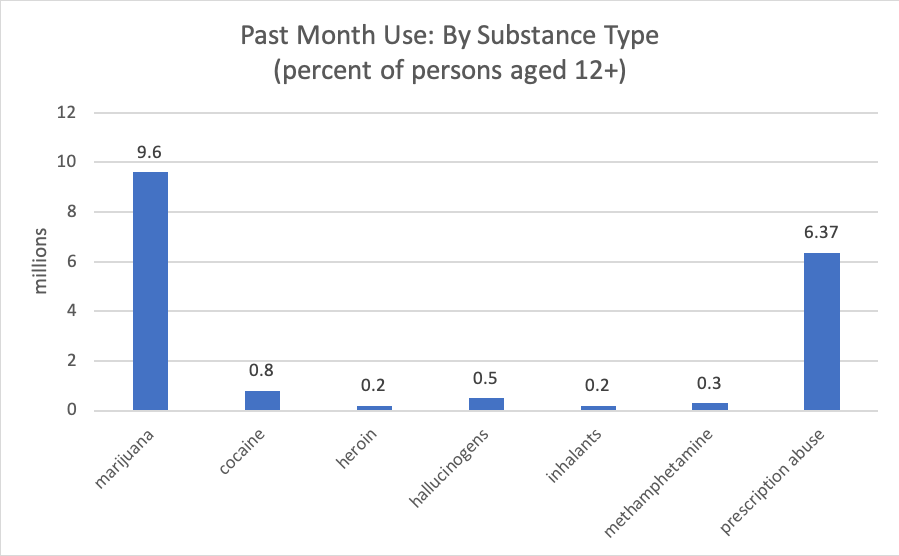 past month use: by substance type
