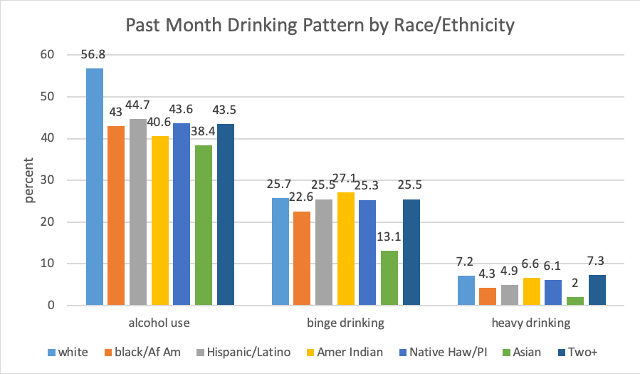 past month drinking pattern by race/ethnicity