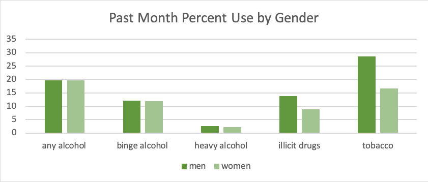 past month percent by gender