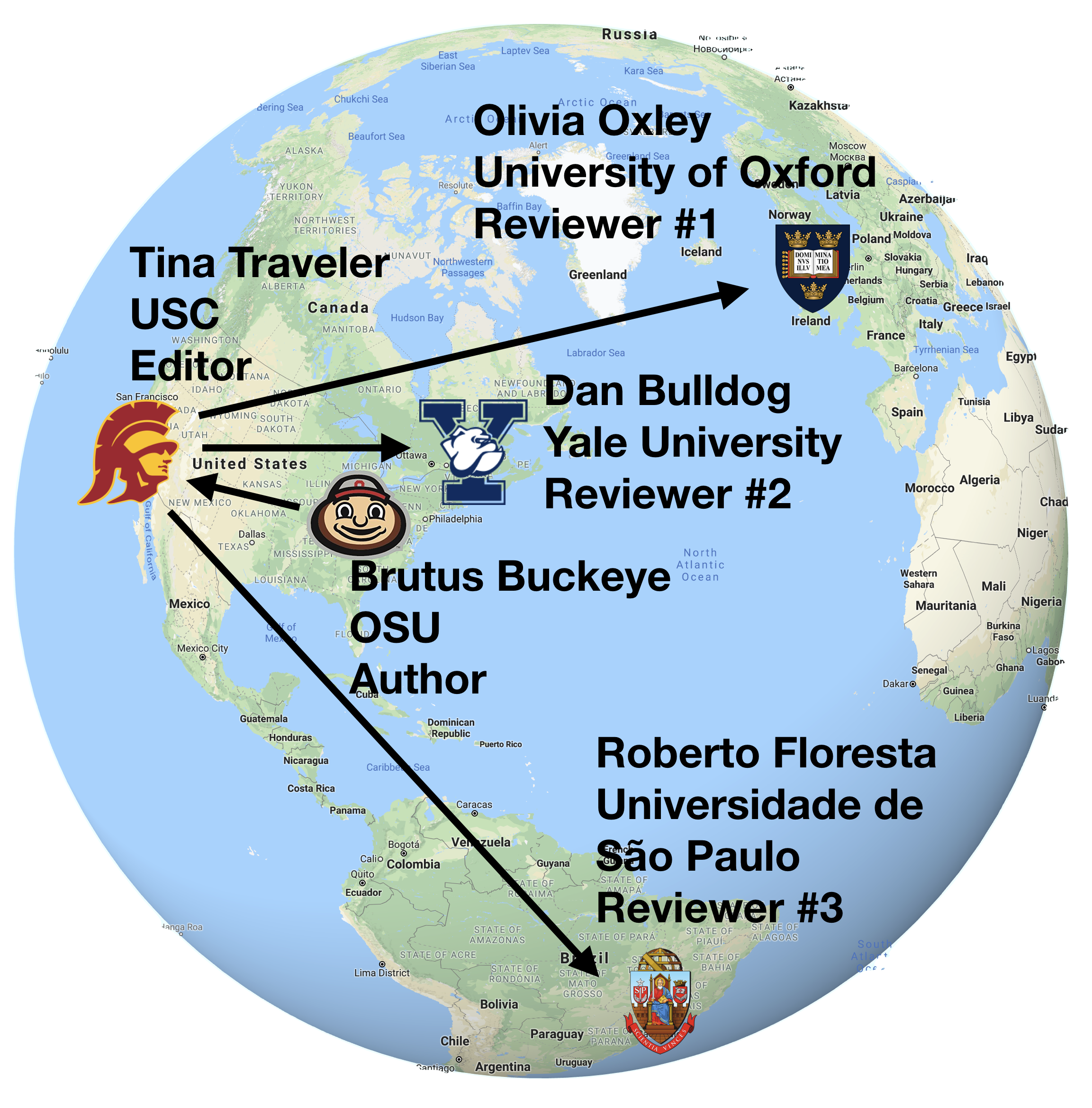 a globe showing arrows to and from an editor and an author with a journal article tracing the peer review process