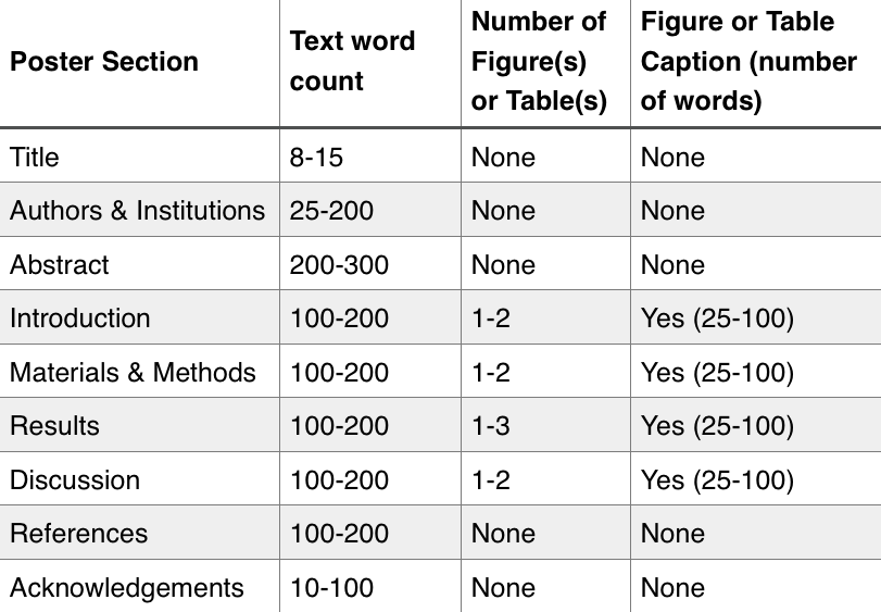 table showing characteristics of a poster including poster section, word count, number of figures or tables, the figure or caption number of words
