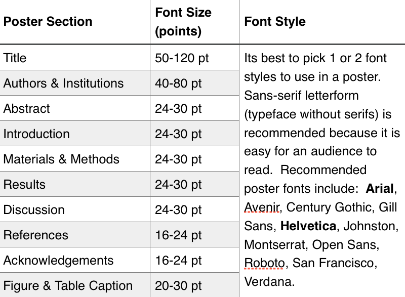 table showing poster section names, font sizes and the possible styles