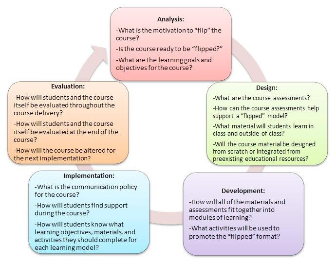 "How can Instructional Design build a ""Flipped Classroom"