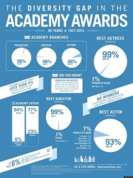 Infographic on diversity at the Academy Awards