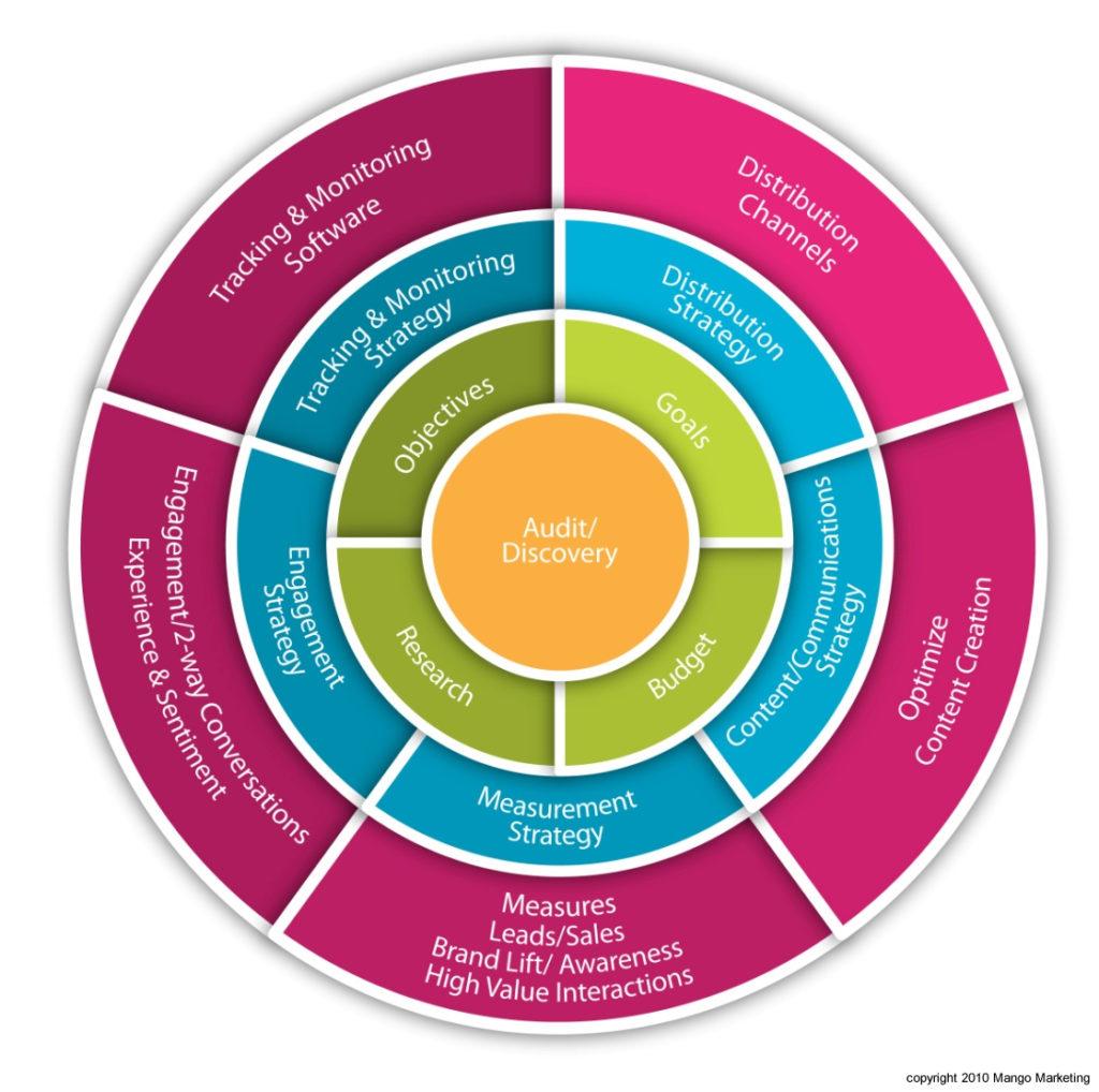 social media strategy wheel