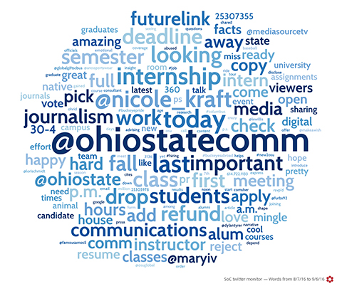 Ohio State School of Comm Twitter Word Cloud