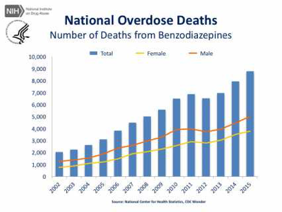 Trend in U.S. overdose deaths from benzodiazepines (NIDA, 2017)