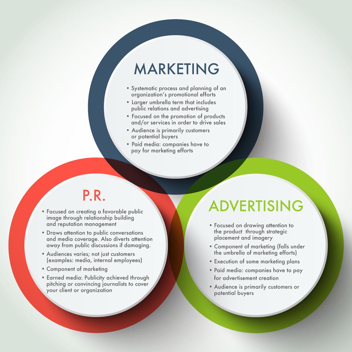 Phân biệt 3 chuyên ngành Marketing, PR và Quảng cáo