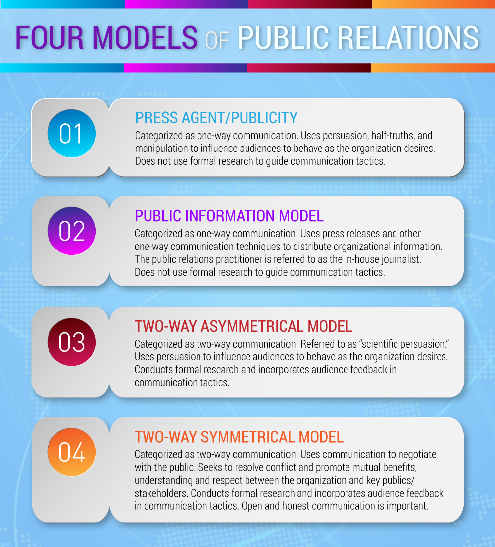Four models of public relations – Writing for Strategic