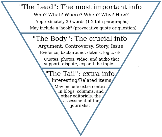 Inverted pyramid style – Writing for Strategic Communication Industries