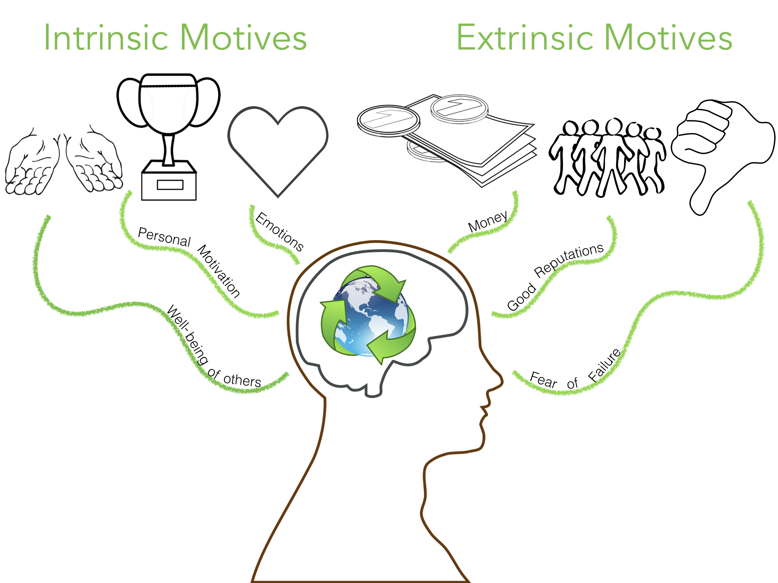 Intrinsic and extrinsic motives graphic showing well-being of others, personal motivation, and emotions as the intrinsic motives and money, good reputations, and fear of failure as the extrinsic motives.